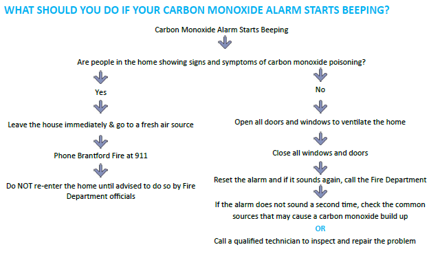 Visual instructions of what to do when a carbon monoxide alarm is beeping.